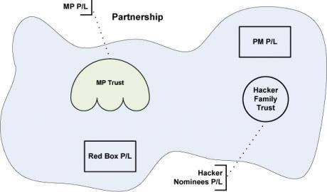 discretionary_partnership_agreement
