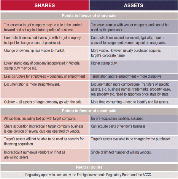 shares_assets_table