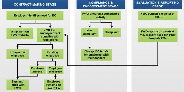 Enterprise-Contract